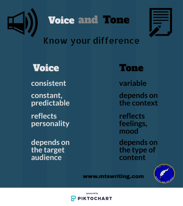 Voice-and-tone-infographic-mts-writing-3